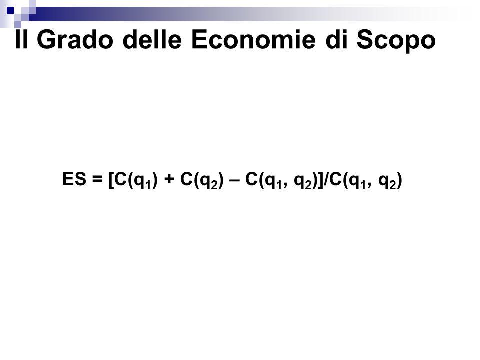 ES = [C(q1) + C(q2) – C(q1, q2)]/C(q1, q2)